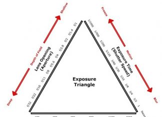 konsep exposure triangle
